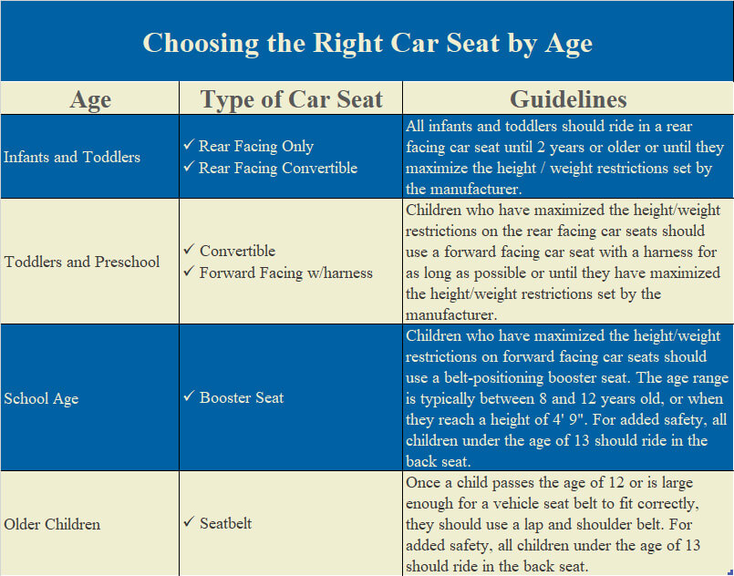 How To Choose The Right Car Seat For Safety Good Works Auto